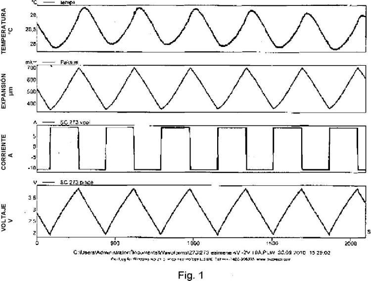 Un procedimiento de acondicionamiento de un supercondensador a su voltaje de trabajo.