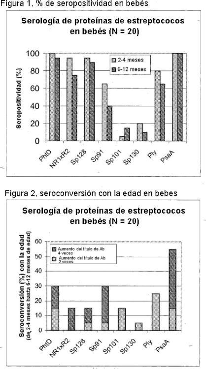 Vacuna contra Streptococcus pneumoniae.