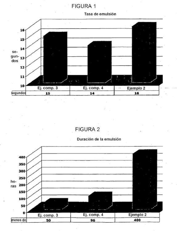 Tensioactivos de copolímero de silicona para su uso en espumas de poliuretano.