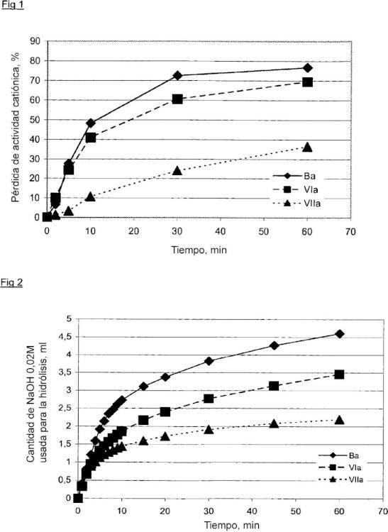 Uso de compuestos de amonio cuaternario como colectores en procedimientos de flotación por espuma.