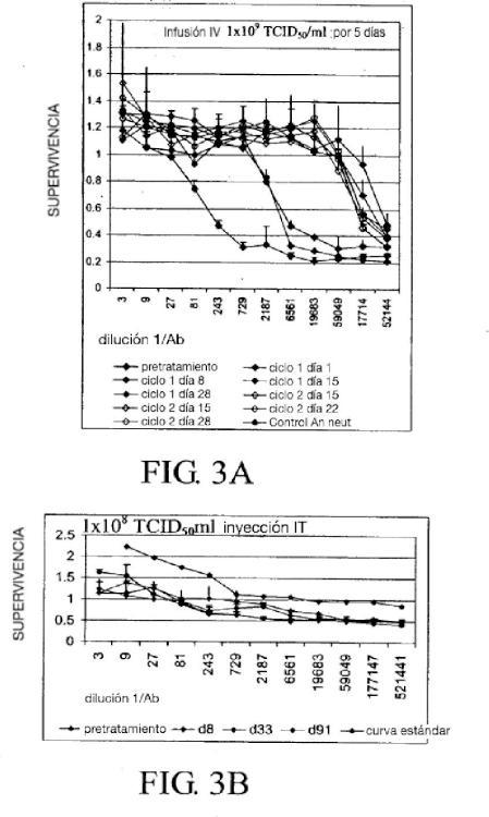 Uso de inmunosupresión local de baja dosis para potenciar una terapia viral oncolítica.
