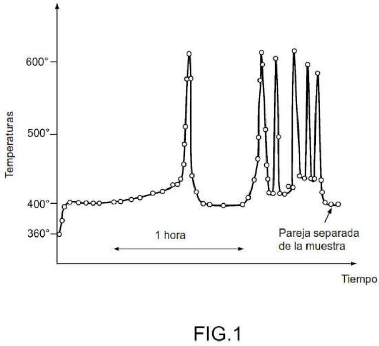 Procedimiento de estabilización química de compuestos basados en carburos de uranio y dispositivo de implementación del procedimiento.