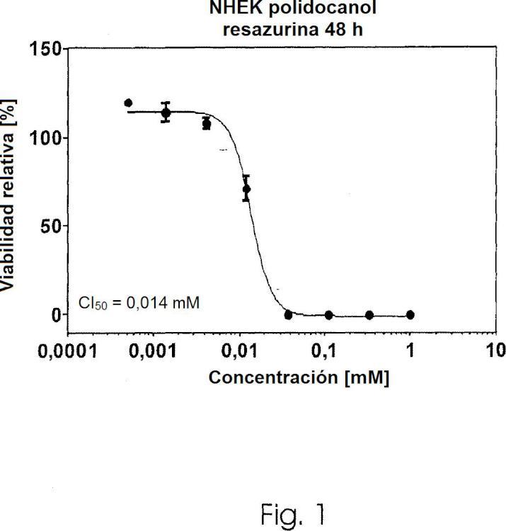 Uso de alcoholes pegilados para el tratamiento de la queratosis actínica.