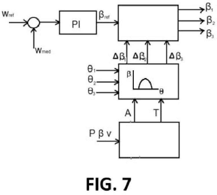 Método de control de un aerogenerador.