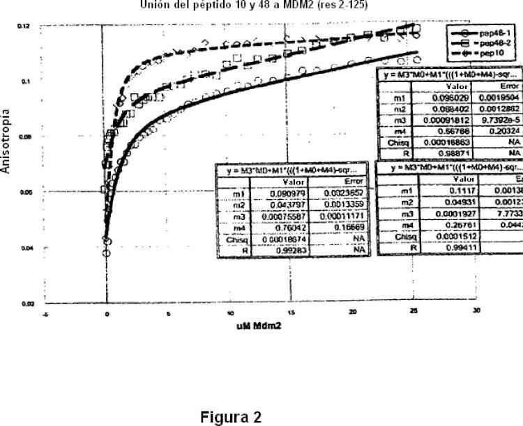 Procesamiento de péptidos estructurados.