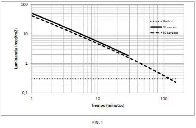 Procedimiento de fabricación de tejidos fosforescentes de larga duración y tejidos otenidos a partir del mismo.