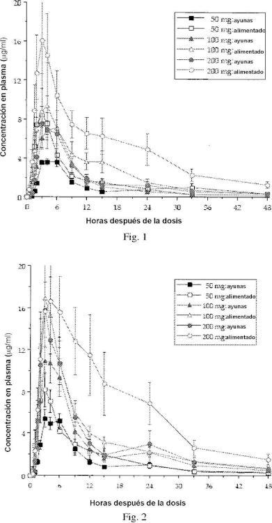 Forma de dosificación farmacéutica para administración oral de un inhibidor de la familia de Bcl-2.