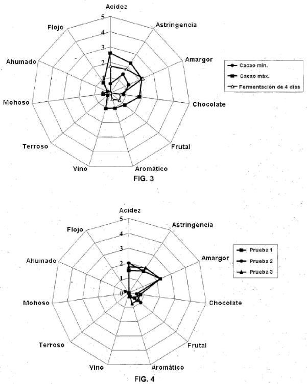 Composición microbiana para la fermentación de material de cacao.