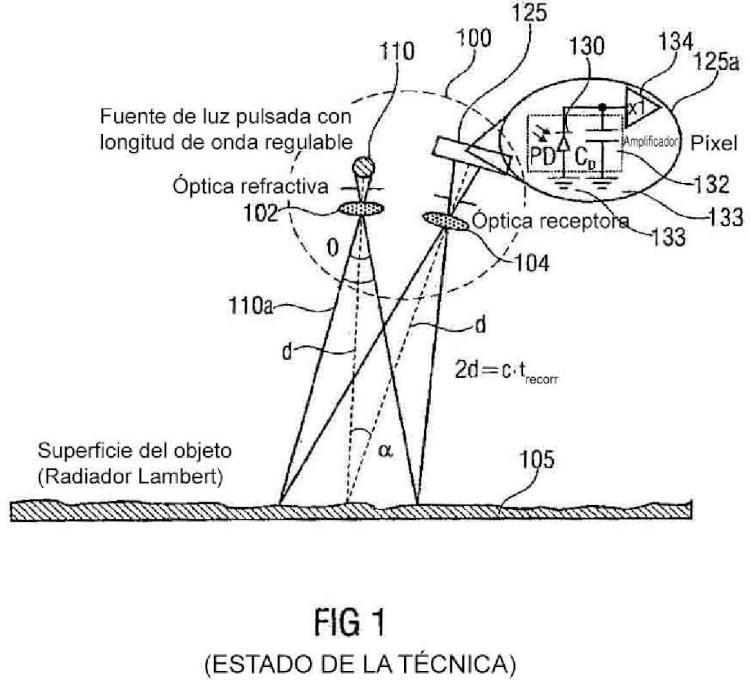 Distanciómetro óptico y procedimiento para la medición óptica de distancias.