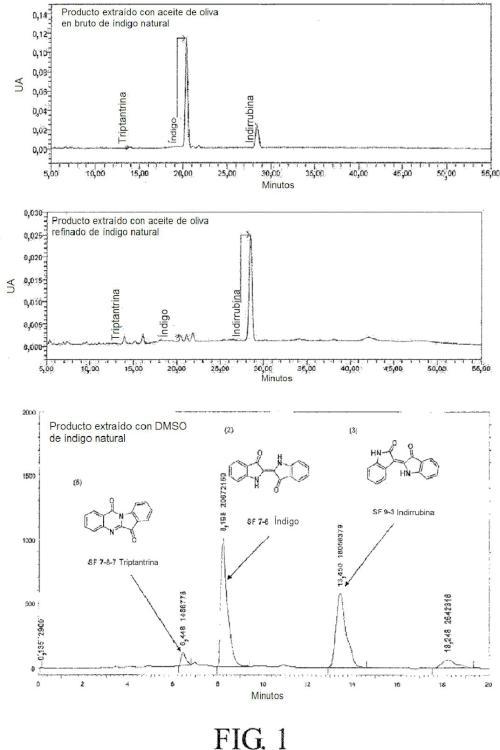 Producto extraído con aceite de índigo natural y proceso de preparación y uso del mismo.