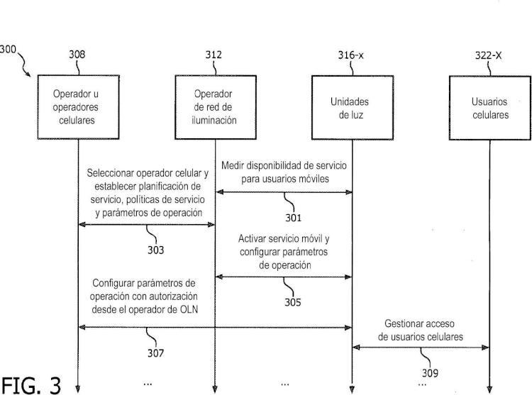 Ilustración 3 de la Galería de ilustraciones de Red de iluminación mejorada para servir a usuarios celulares móviles y método de operación de la misma