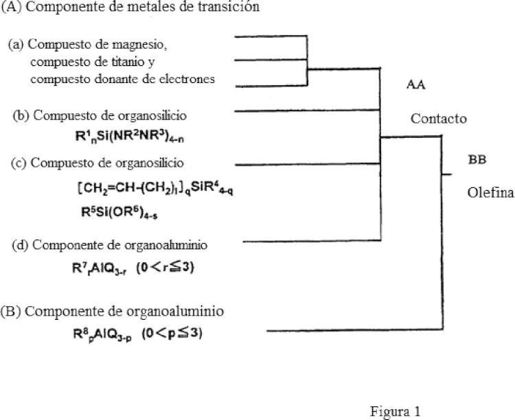 Componente catalizador sólido y catalizador para polimerización de olefinas, y procedimiento para la producción de polímeros de olefina que usa los mismos.