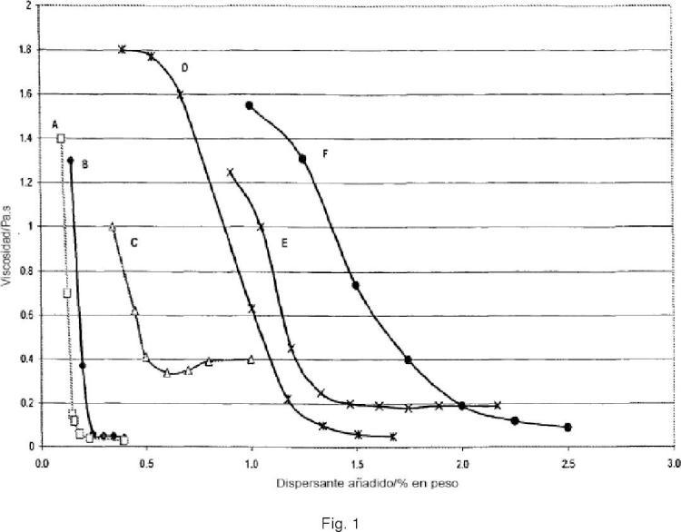 Recubrimientos mejorados con bajo dióxido de titanio.