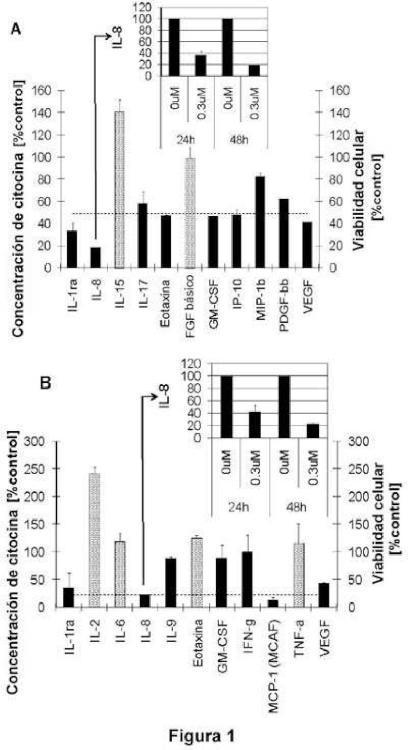 Biomarcadores de respuesta farmacodinámica tumoral.