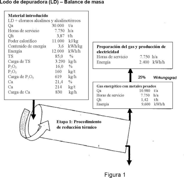 Procedimiento para la eliminación de contaminantes del lodo de depuradora y procedimiento para la preparación de fosfatos y compuestos que contienen fosfatos.