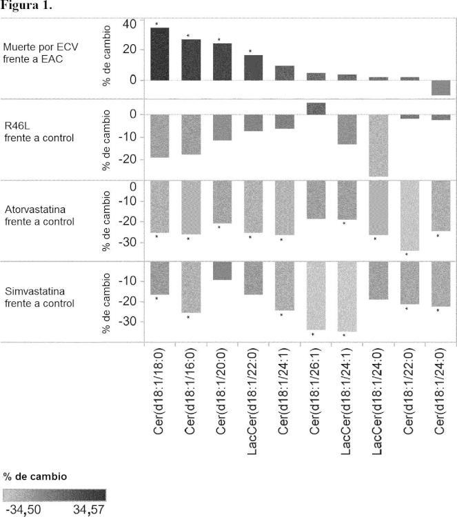Biomarcadores sensibles, eficaces e inocuos, para la inhibición de la Proproteína Convertasa Subtilisina/Kexina de tipo 9 (PCSK9).