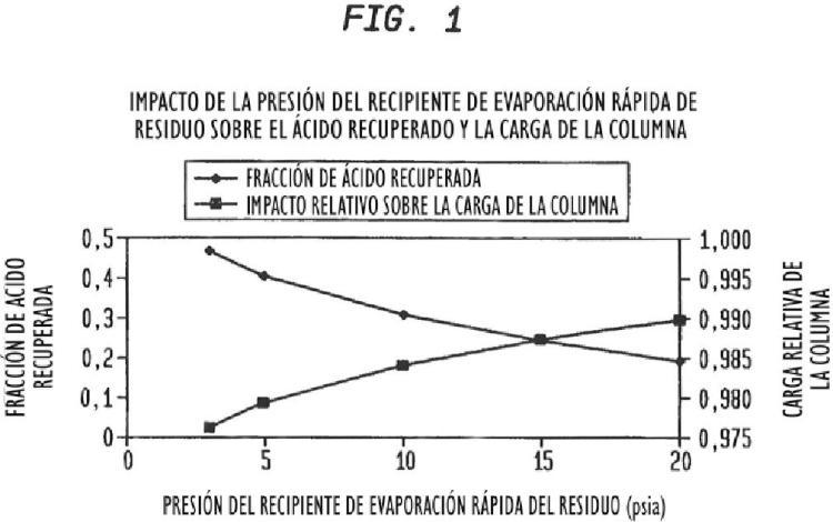 Procedimiento y aparato para la fabricación de ácido acético, con productividad mejorada.