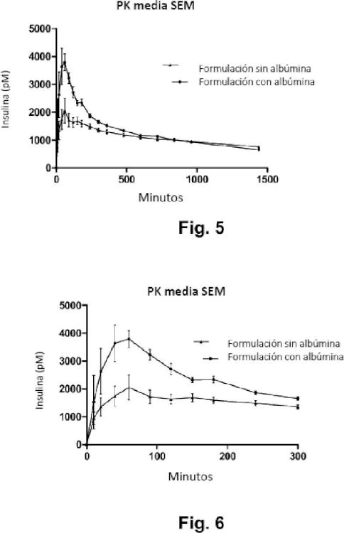 Solución farmacéutica de albúmina unida no covalentemente e insulina acilada.