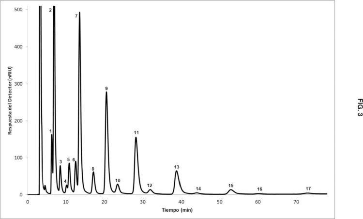 Procedimiento bi-enzimático de síntesis eficiente de oligosacáridos fructosilados derivados de lactosacarosa, productos obtenidos y su uso en la mejora de la salud gastrointestinal.