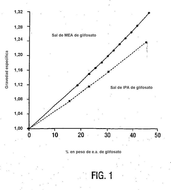 Sistema de almacenamiento y transporte compacto para herbicida glifosato.