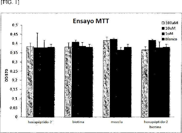 Derivado de hexapéptido-2 unido a biotina y usos del mismo.