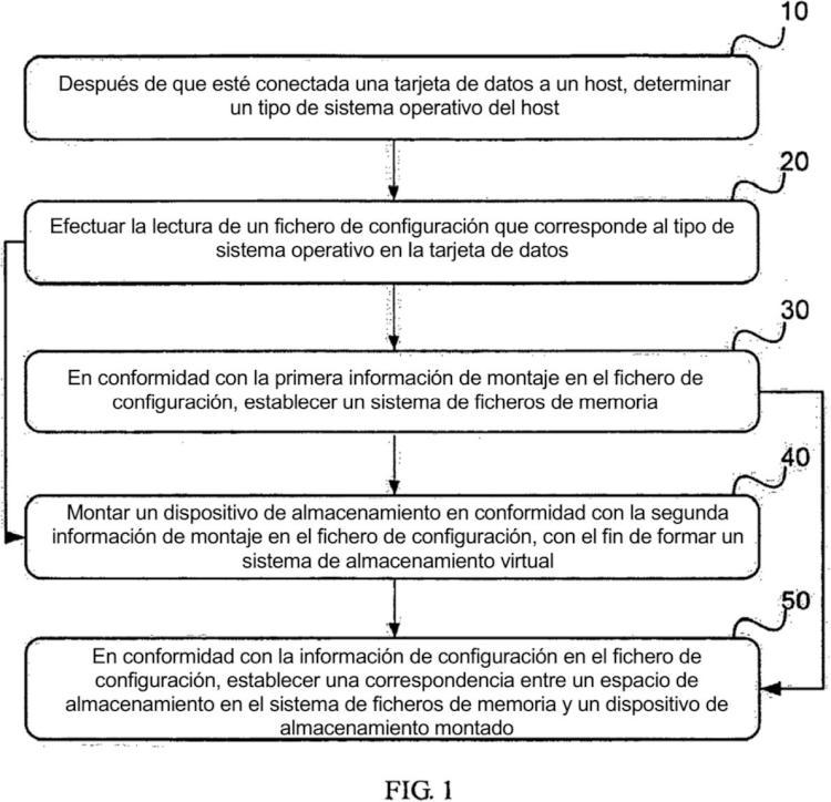 Método y dispositivo de almacenamiento de datos.