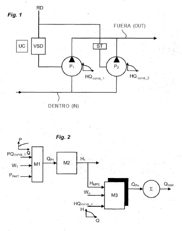 Procedimiento de control para sistema multibomba implementado sin sensor y sistema multibomba.