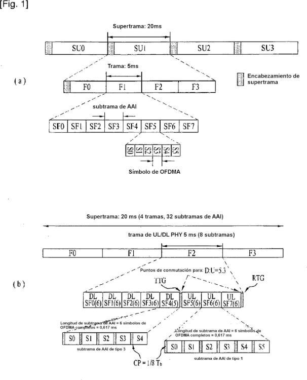 Método y aparato para realizar una alineación en un dispositivo M2M en un sistema de comunicaciones inalámbricas.