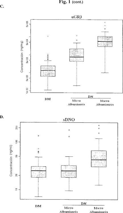Biomarcadores de la orina y el suero asociados con la nefropatía diabética.