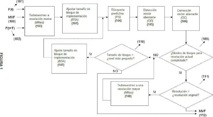 Procedimiento para estimación de vectores de movimiento para interpolación de trama.