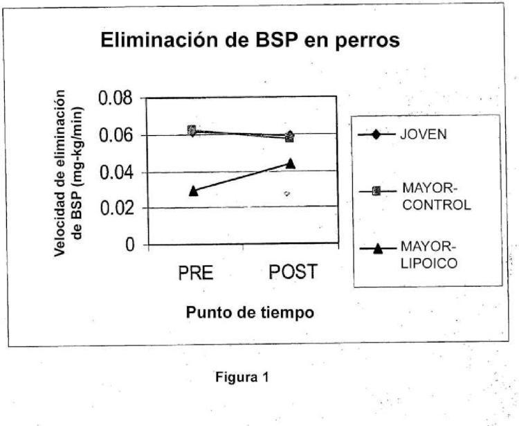 Composición para su uso en la mejora del aclaramiento hepático de sustancias xenobióticas en un animal.