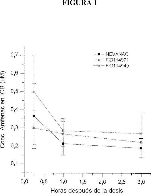 Suspensiones de nanopartículas que contienen polímero de carboxivinilo.
