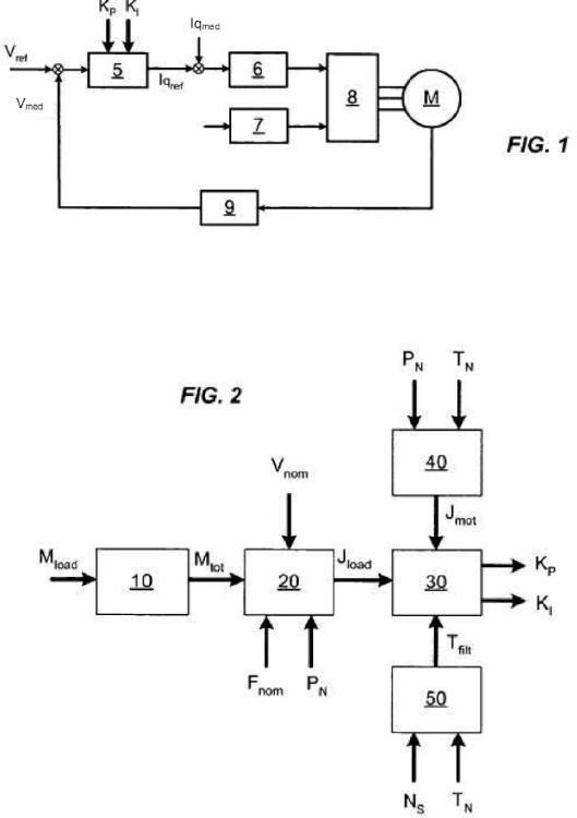 Procedimiento de ajuste del lazo de velocidad de un variador de velocidad.