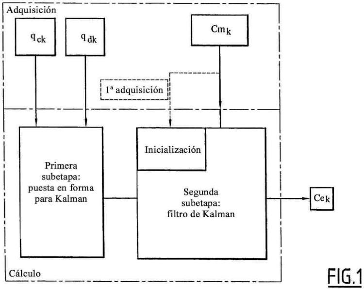 Procedimiento de estimación de la concentración de un elemento químico en el líquido de refrigeración primario de un reactor nuclear.