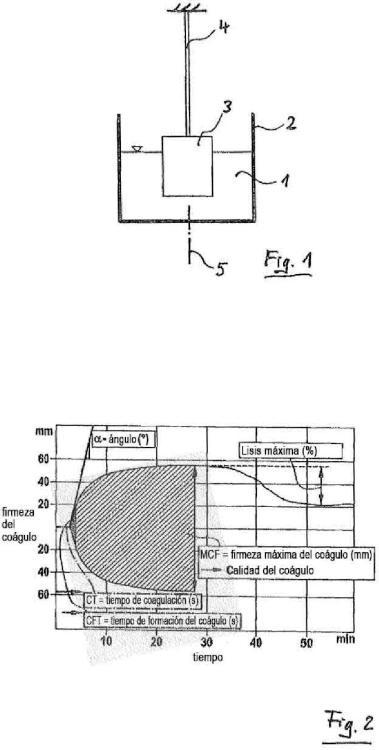 Dispositivo de medición para medir las características viscoelásticas de un líquido de muestra y un procedimiento correspondiente.