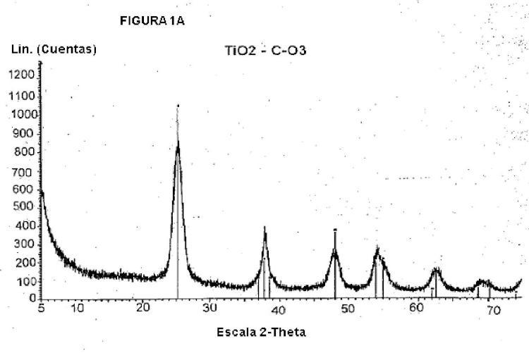 Procedimiento para la preparación de dióxido de titanio que tiene dimensiones nanométricas y forma controlada.