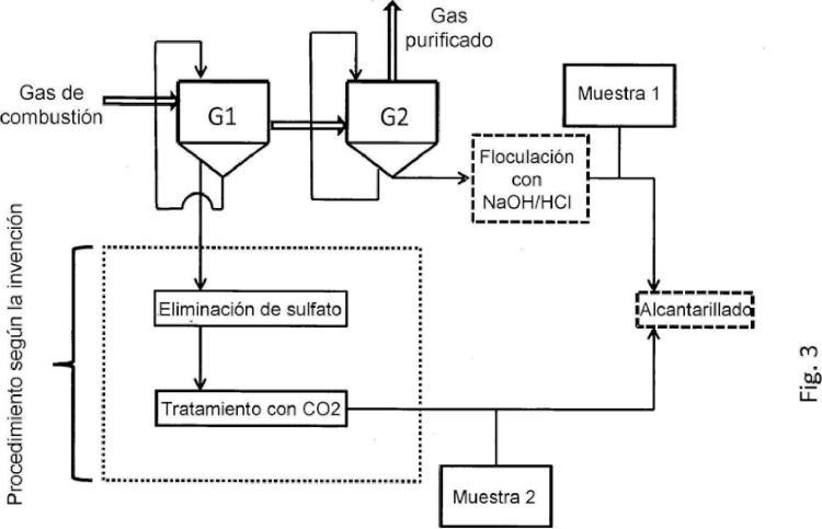 Método para eliminar impurezas de condensado de gas de combustión.