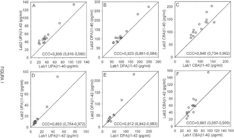 Métodos y reactivos para la detección mejorada de péptidos beta amiloides.
