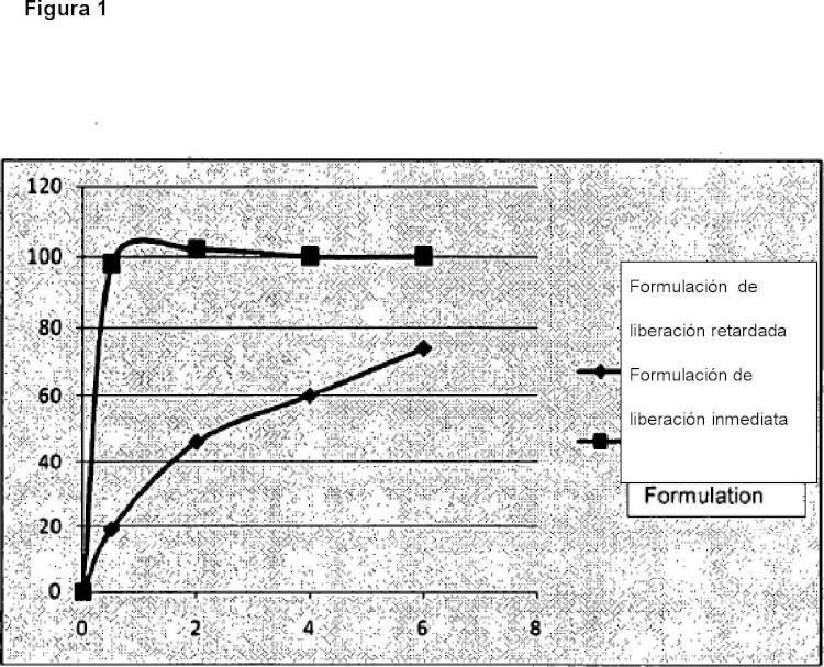 Formulación oral de metadoxina.