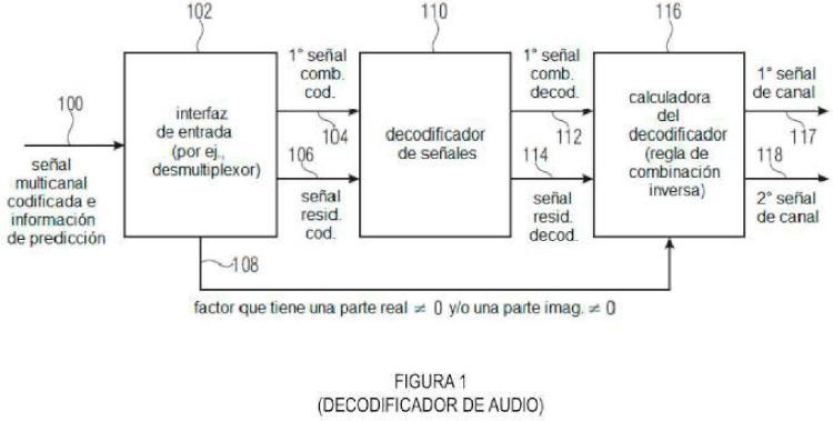 Decodificación de señales de audio multicanal usando predicción compleja.