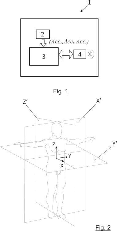 Dispositivo portable y método de control mediante gestos.