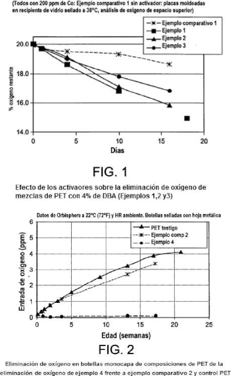 Composiciones activadas para la eliminación del oxígeno en envases plásticos.
