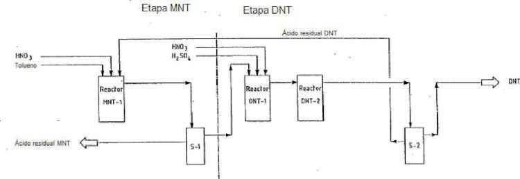 Método para la producción de dinitrotolueno.