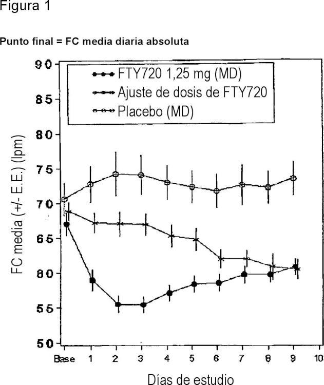 Régimen de dosificación para fingolimod para el tratamiento de la esclerosis múltiple.