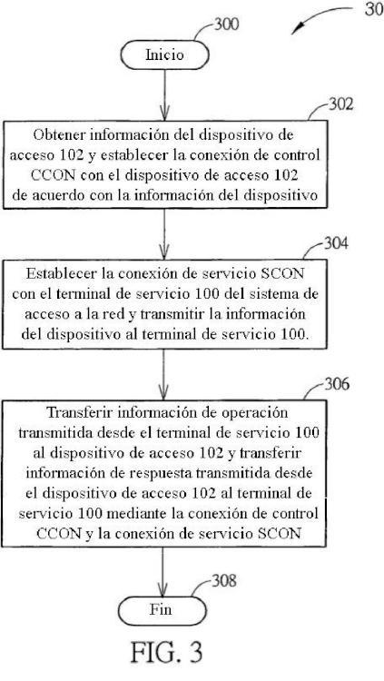 Procedimiento para reparar un fallo de un dispositivo de acceso.