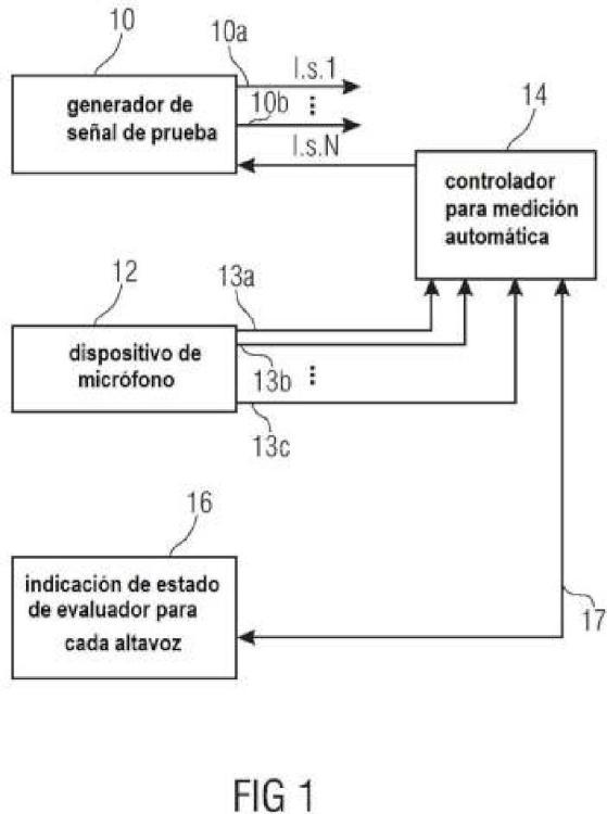 Aparato y método para medir una pluralidad de altavoces.