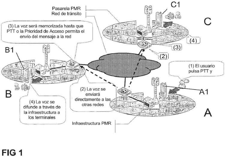 Método para interconectar dos redes radio móviles privadas.
