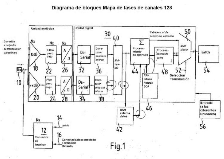 Procedimiento para el ensayo no destructivo de objetos por medio de ultrasonidos.