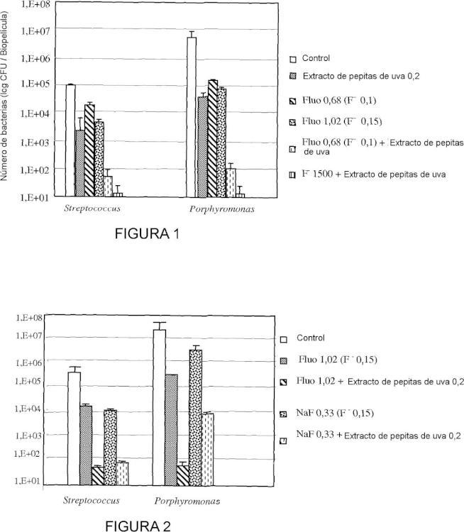 Utilización de un extracto acuoso de pepitas de uva en asociación con por lo menos una sal de flúor contra la formación o la acumulación de la biopelícula dental y las composiciones que comprenden esta asociación.