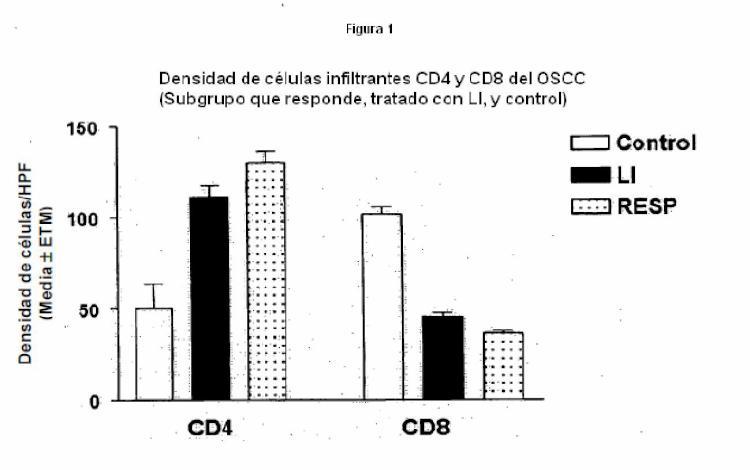 Método de modificación de la proporción de CD4/CD8 y del infiltrado celular mononuclear en un tumor.